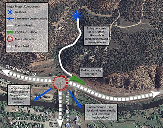red hill transportation plan