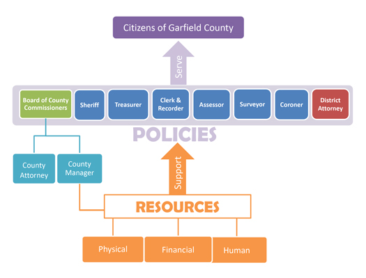 County flow chart
