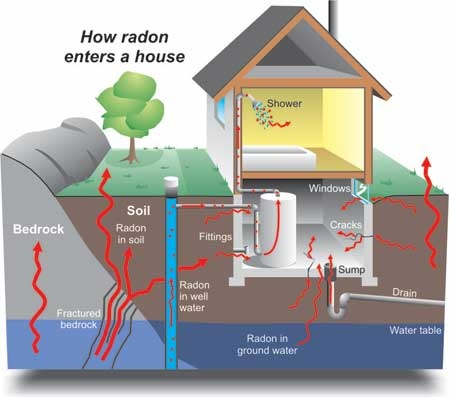 radon in homes