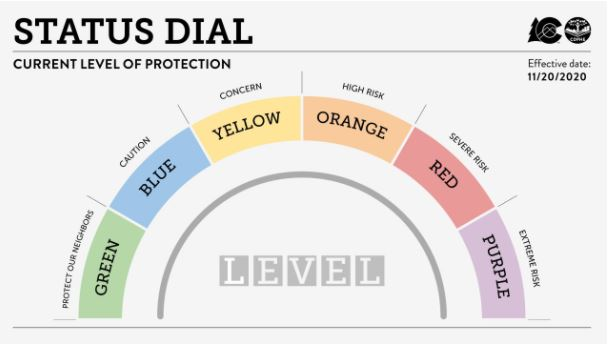 County requests to keep state COVID dial at yellow