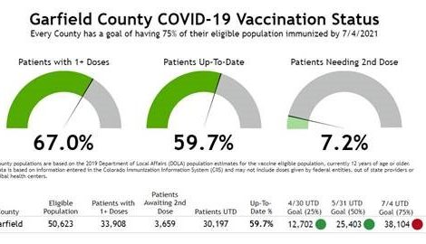 A graphic showing vaccination statistics in Garfield County.