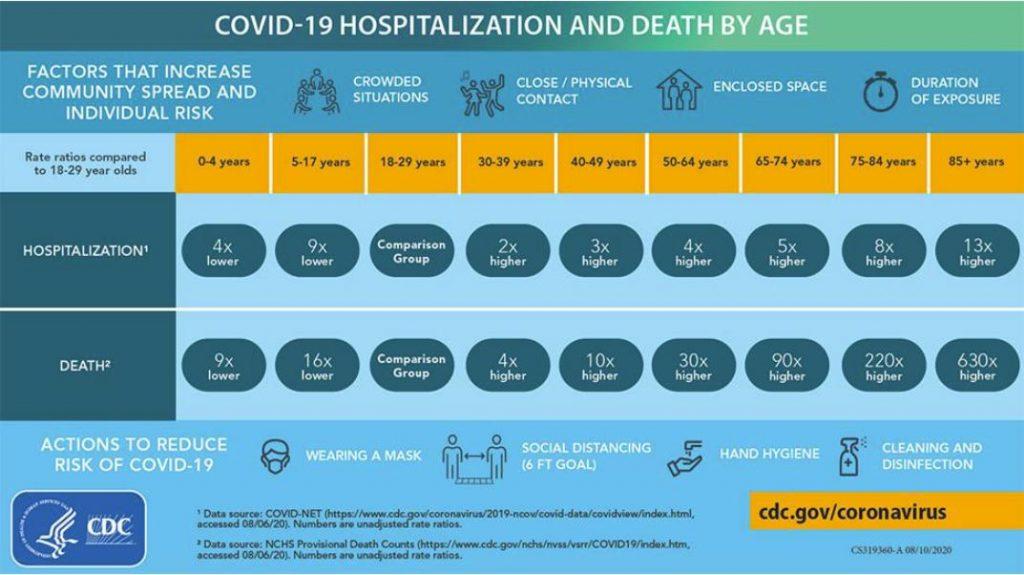 COVID-19 precautions impact the local flu season
