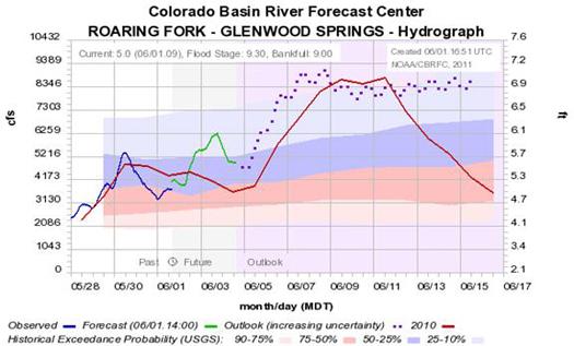 CO river basin forecast center